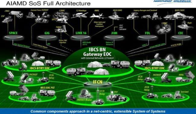 Iron Dome-Solutie interim pentru apararea impotriva rachetelor de croaziera